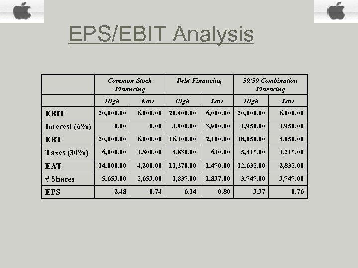EPS/EBIT Analysis EBIT Interest (6%) EBT Taxes (30%) EAT # Shares EPS Common Stock