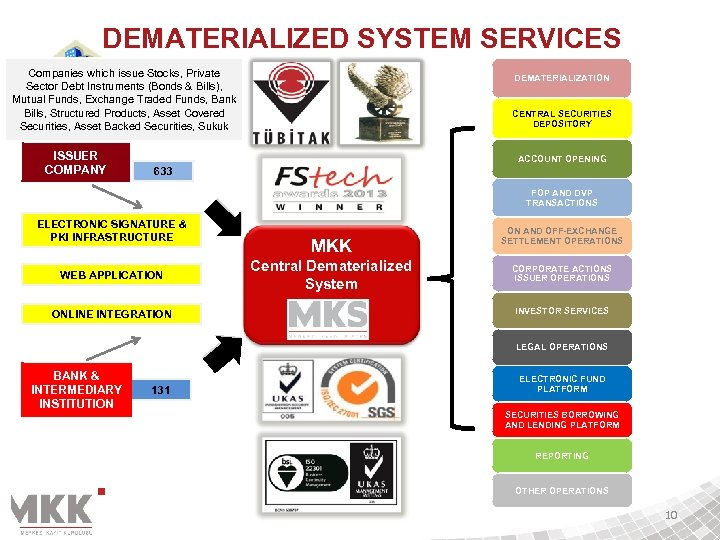 DEMATERIALIZED SYSTEM SERVICES Companies which issue Stocks, Private Sector Debt Instruments (Bonds & Bills),