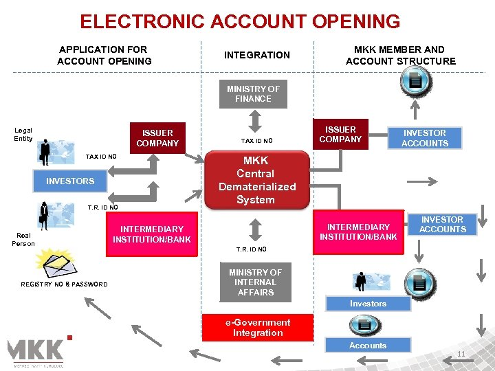 ELECTRONIC ACCOUNT OPENING APPLICATION FOR ACCOUNT OPENING INTEGRATION MKK MEMBER AND ACCOUNT STRUCTURE MINISTRY