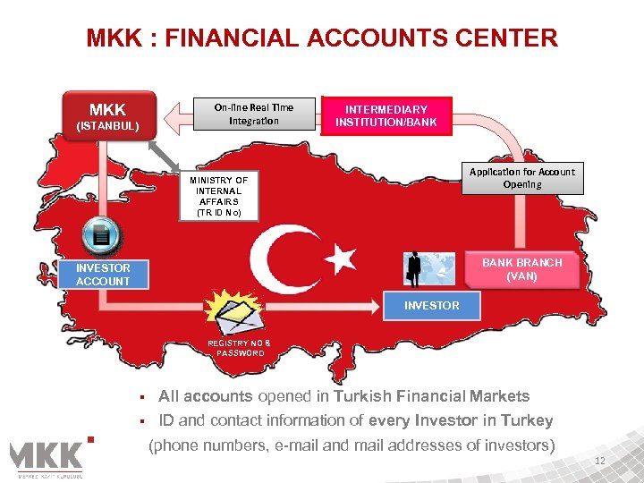 MKK : FINANCIAL ACCOUNTS CENTER MKK On-line Real Time Integration (ISTANBUL) INTERMEDIARY INSTITUTION/BANK Application