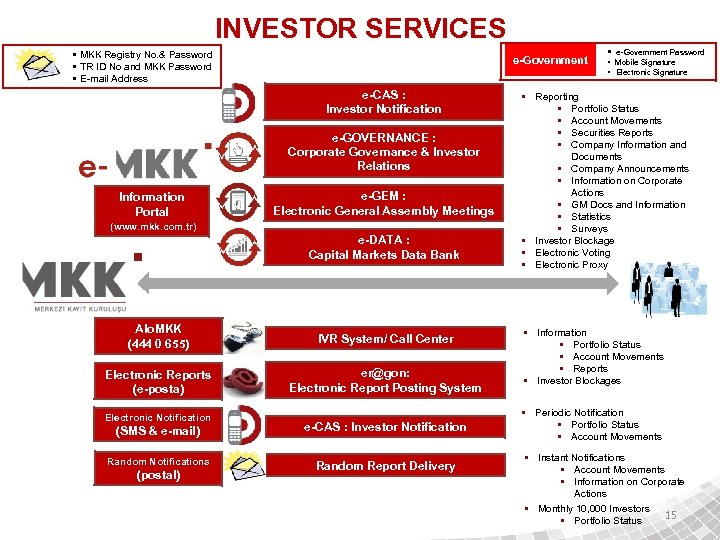 INVESTOR SERVICES • MKK Registry No. & Password • TR ID No and MKK