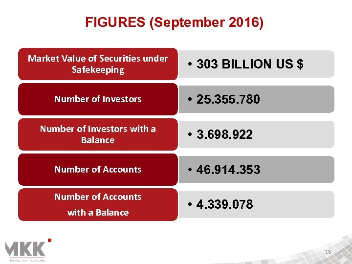 FIGURES (September 2016) Market Value of Securities under Safekeeping Number of Investors with a