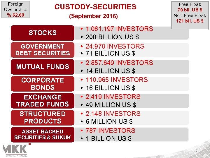 Foreign Ownership: % 62, 68 CUSTODY-SECURITIES (September 2016) STOCKS GOVERNMENT DEBT SECURITIES MUTUAL FUNDS