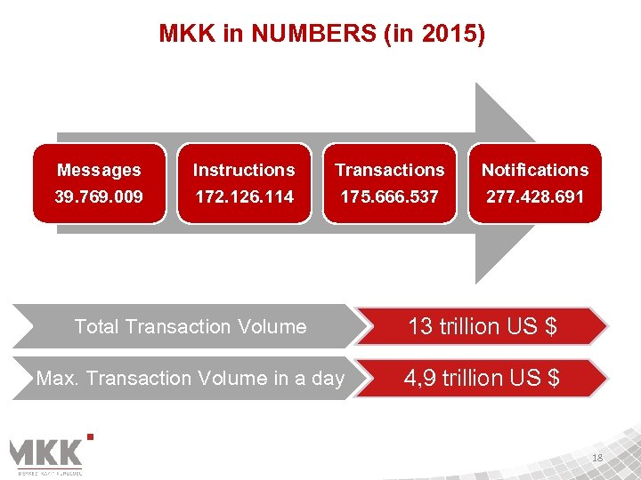 MKK in NUMBERS (in 2015) Messages 39. 769. 009 Instructions 172. 126. 114 Transactions