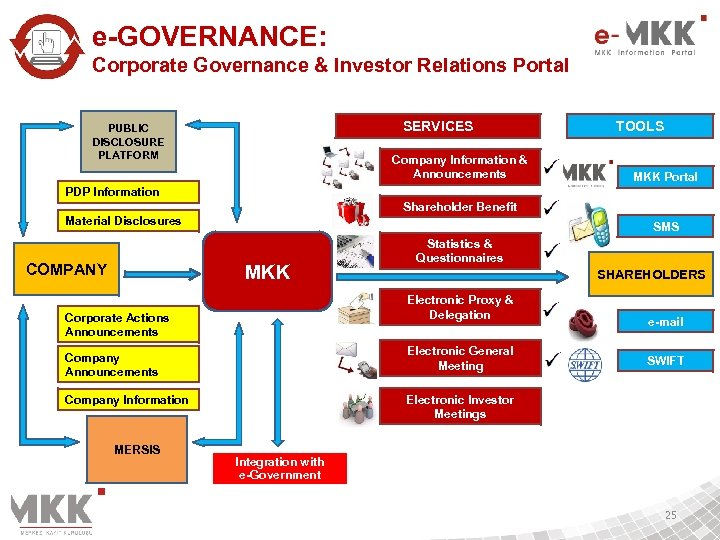 e-GOVERNANCE: Corporate Governance & Investor Relations Portal SERVICES PUBLIC DISCLOSURE PLATFORM Company Information &