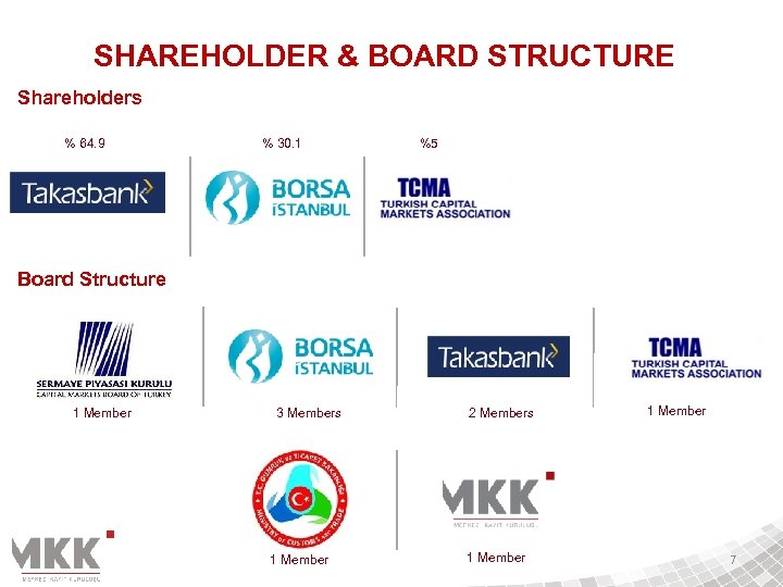 SHAREHOLDER & BOARD STRUCTURE Shareholders % 64. 9 % 30. 1 %5 Board Structure