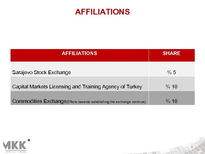 AFFILIATIONS SHARE Sarajevo Stock Exchange %5 Capital Markets Licensing and Training Agency of Turkey