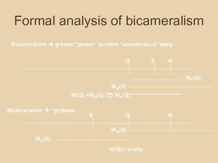 """Formal analysis of bicameralism Bicameralism greater """"power"""" to more """"conservative"""" body Q S H"""