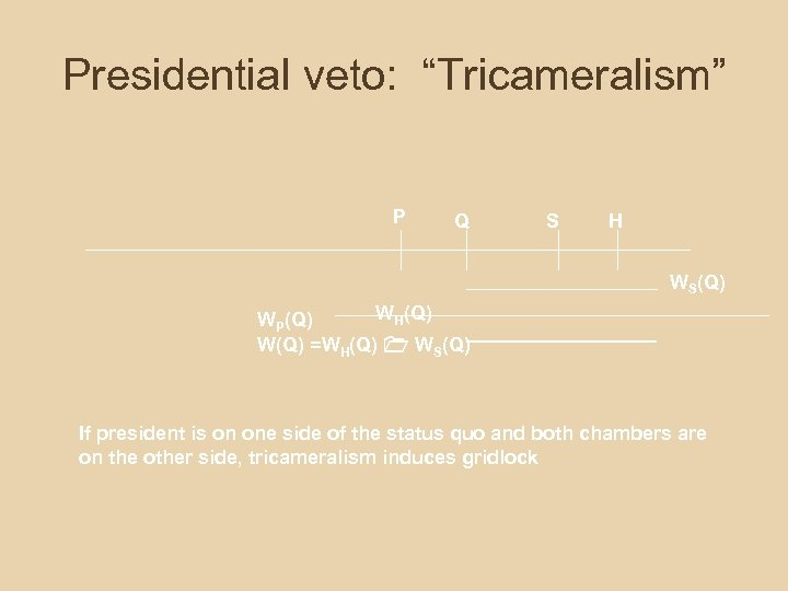 "Presidential veto: ""Tricameralism"" P Q S H WS(Q) WH(Q) WP(Q) W(Q) =WH(Q) WS(Q) If"
