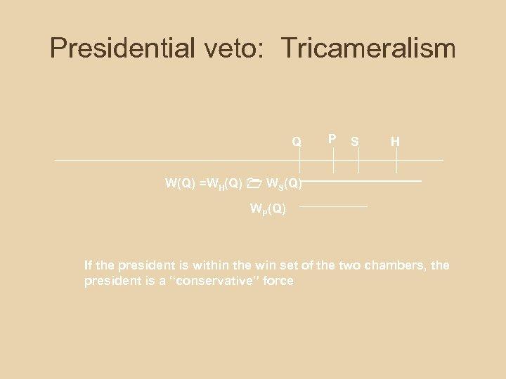 Presidential veto: Tricameralism Q P S H W(Q) =WH(Q) WS(Q) WP(Q) If the president
