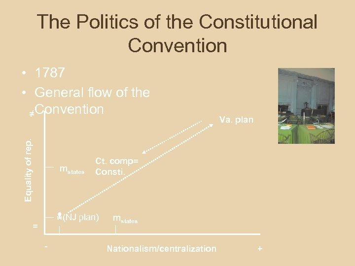 The Politics of the Constitutional Convention Equality of rep. • 1787 • General flow