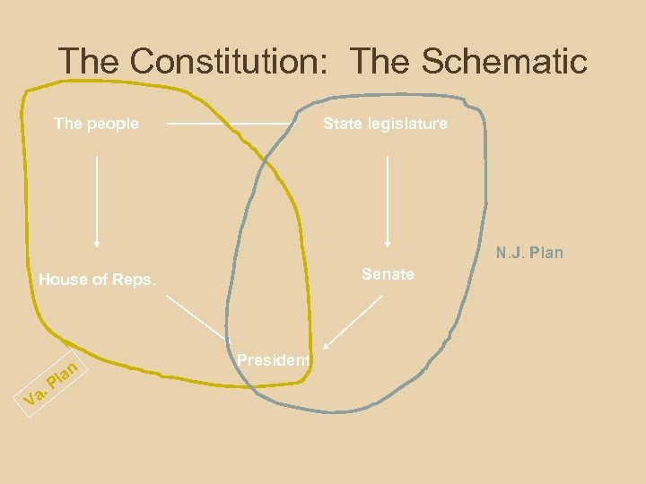 The Constitution: The Schematic The people State legislature N. J. Plan Senate House of