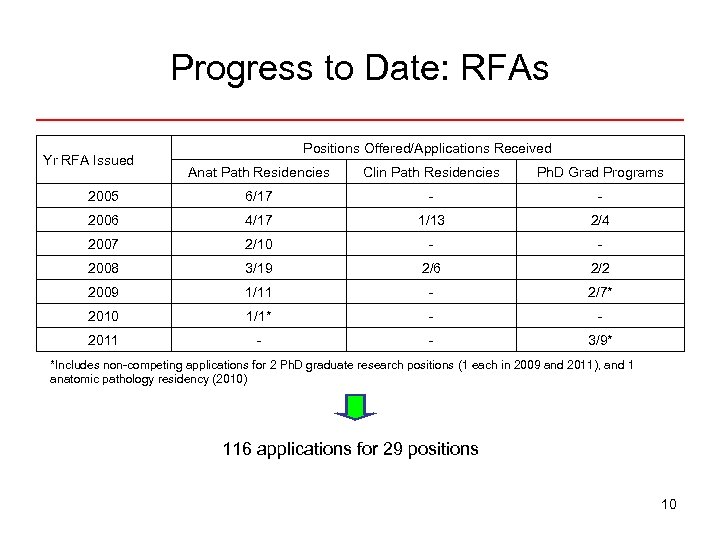 Progress to Date: RFAs Yr RFA Issued Positions Offered/Applications Received Anat Path Residencies Clin