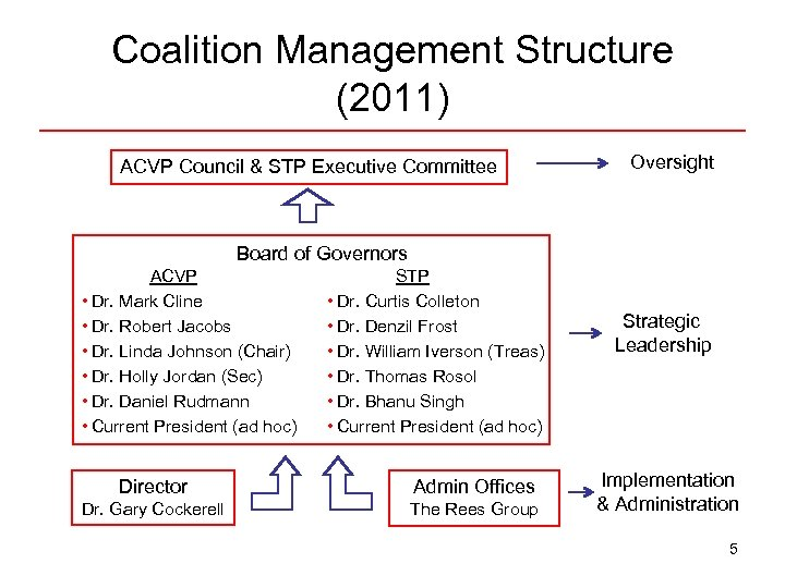 Coalition Management Structure (2011) ACVP Council & STP Executive Committee Oversight Board of Governors