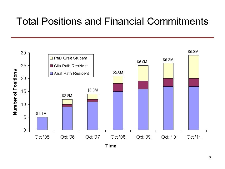 Total Positions and Financial Commitments $6. 8 M 30 Ph. D Grad Student Number