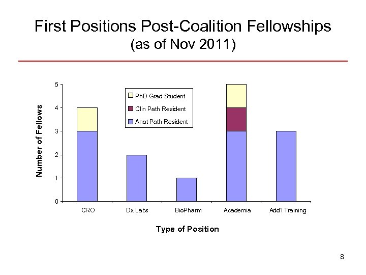 First Positions Post-Coalition Fellowships (as of Nov 2011) 5 Number of Fellows Ph. D