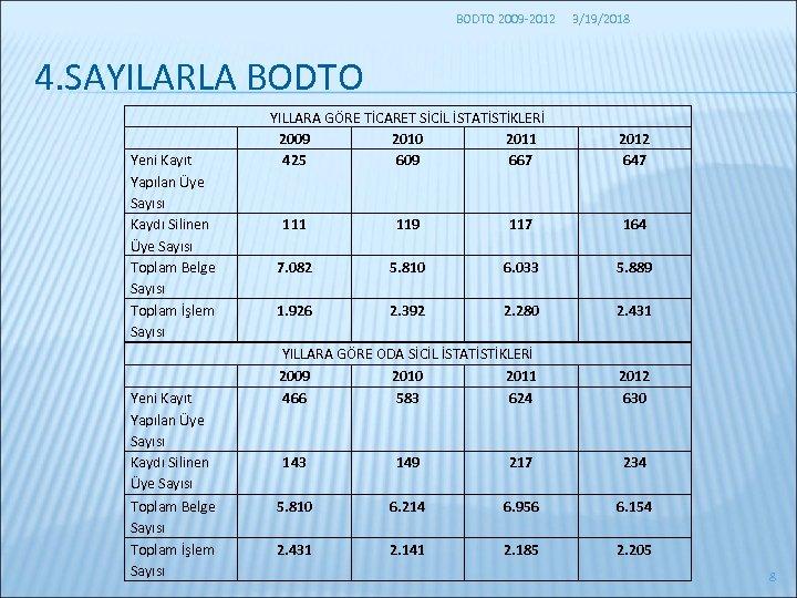BODTO 2009 -2012 3/19/2018 4. SAYILARLA BODTO Yeni Kayıt Yapılan Üye Sayısı Kaydı Silinen