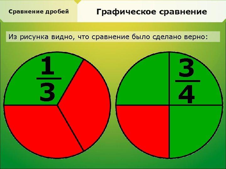 Сравнение дробей Графическое сравнение Из рисунка видно, что сравнение было сделано верно: 1 3