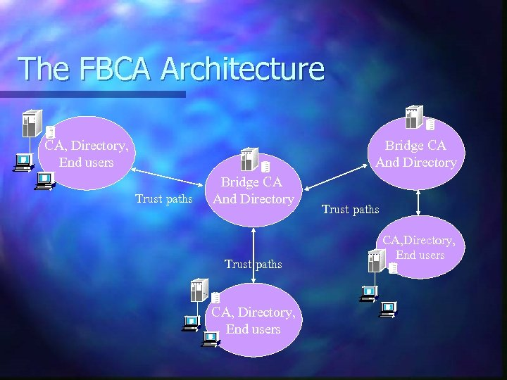 The FBCA Architecture CA, Directory, End users Bridge CA And Directory Trust paths CA,