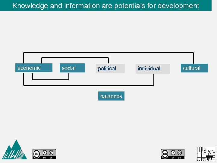 Knowledge and information are potentials for development economic social political balances individual cultural
