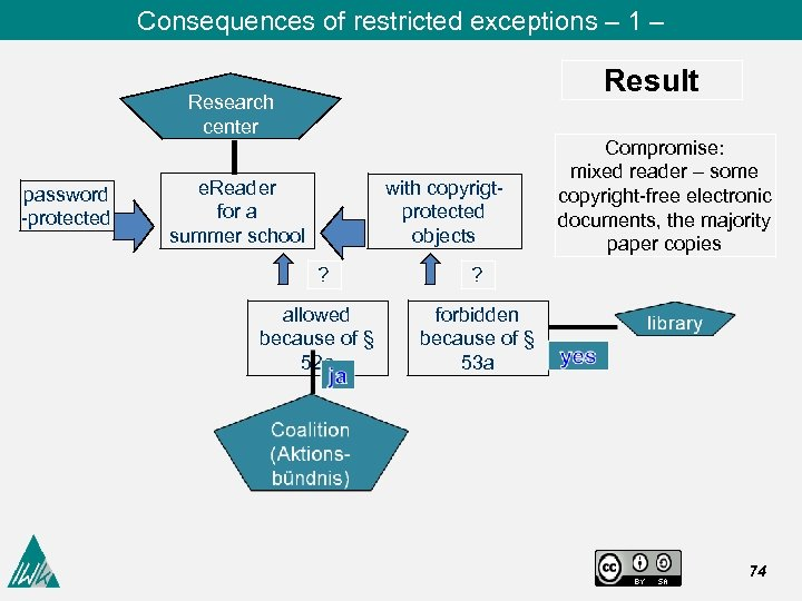 Consequences of restricted exceptions – 1 – Result Research center password -protected e. Reader
