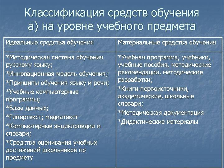 Классификация средств обучения а) на уровне учебного предмета Идеальные средства обучения Материальные средства обучения