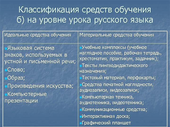 Классификация средств обучения б) на уровне урока русского языка Идеальные средства обучения Материальные средства