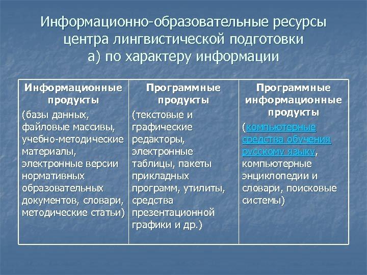 Информационно-образовательные ресурсы центра лингвистической подготовки а) по характеру информации Информационные продукты (базы данных, файловые