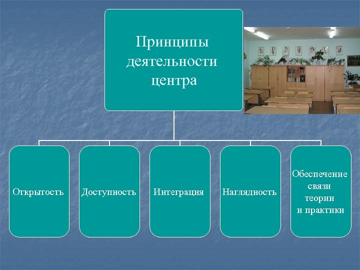 Принципы деятельности центра Открытость Доступность Интеграция Наглядность Обеспечение связи теории и практики