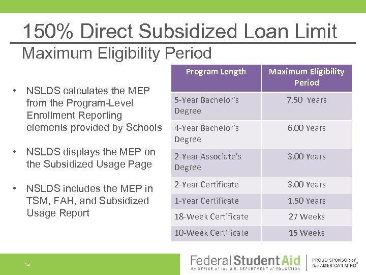 150% Direct Subsidized Loan Limit Maximum Eligibility Period Program Length Maximum Eligibility Period •