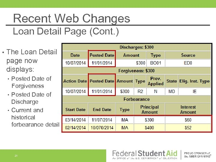 Recent Web Changes Loan Detail Page (Cont. ) • The Loan Detail page now