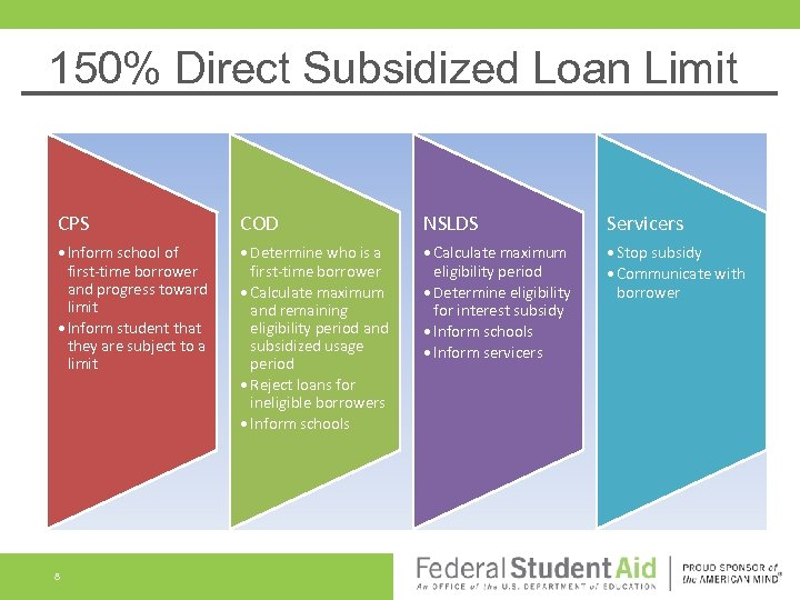 150% Direct Subsidized Loan Limit CPS COD NSLDS Servicers • Inform school of first-time