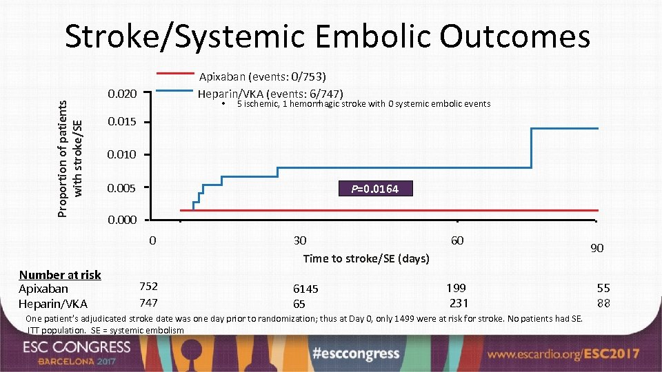 Proportion of patients with stroke/SE Stroke/Systemic Embolic Outcomes Apixaban (events: 0/753) Heparin/VKA (events: 6/747)