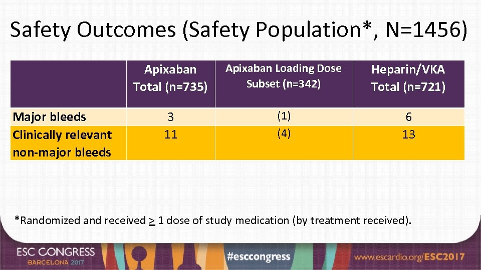 Safety Outcomes (Safety Population*, N=1456) Apixaban Total (n=735) Major bleeds Clinically relevant non-major bleeds