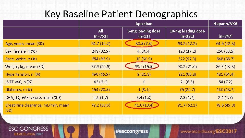 Key Baseline Patient Demographics Apixaban Heparin/VKA All (n=753) 5 -mg loading dose (n=11) 10