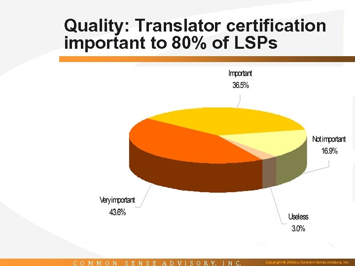 Quality: Translator certification important to 80% of LSPs C O M M O N