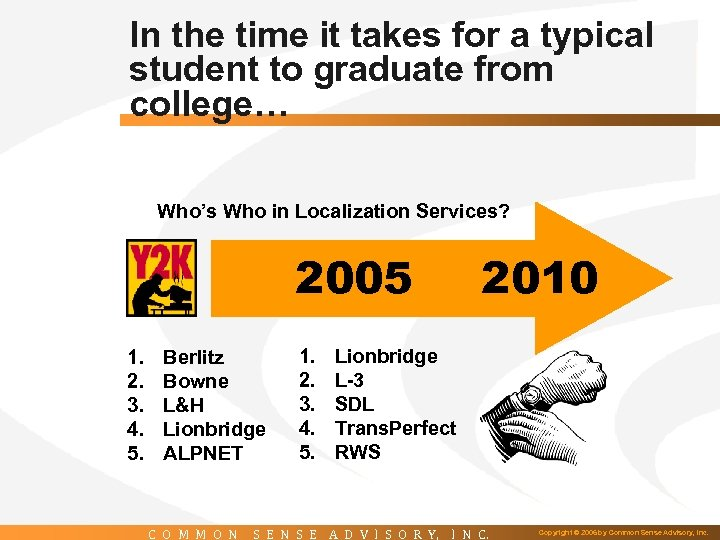 In the time it takes for a typical student to graduate from college… Who's
