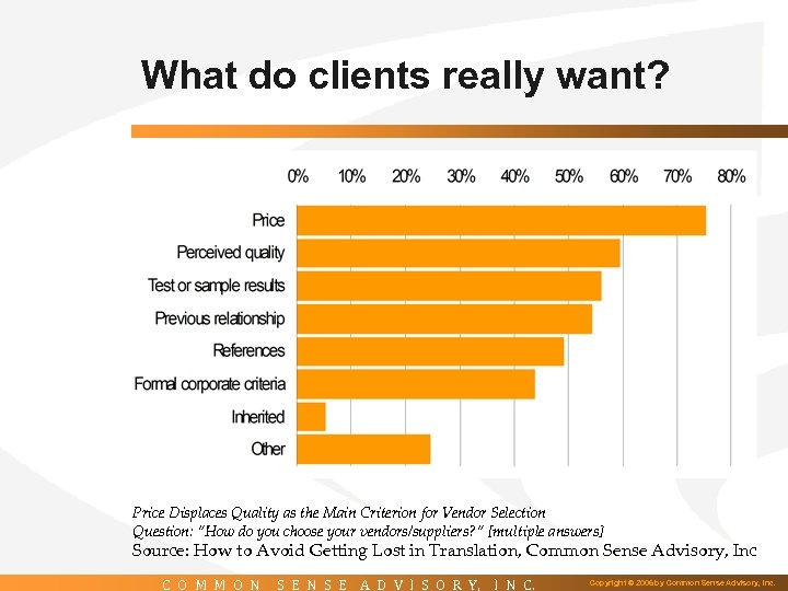 What do clients really want? Price Displaces Quality as the Main Criterion for Vendor