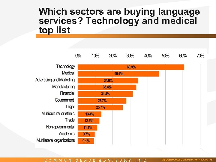 Which sectors are buying language services? Technology and medical top list C O M