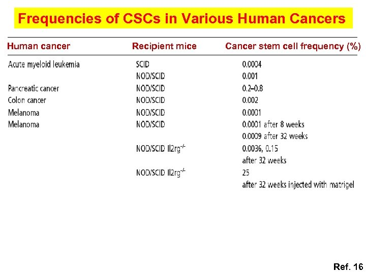 Frequencies of CSCs in Various Human Cancers Human cancer Recipient mice Cancer stem cell