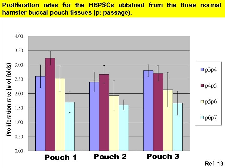 Proliferation rate (# of folds) Proliferation rates for the HBPSCs obtained from the three