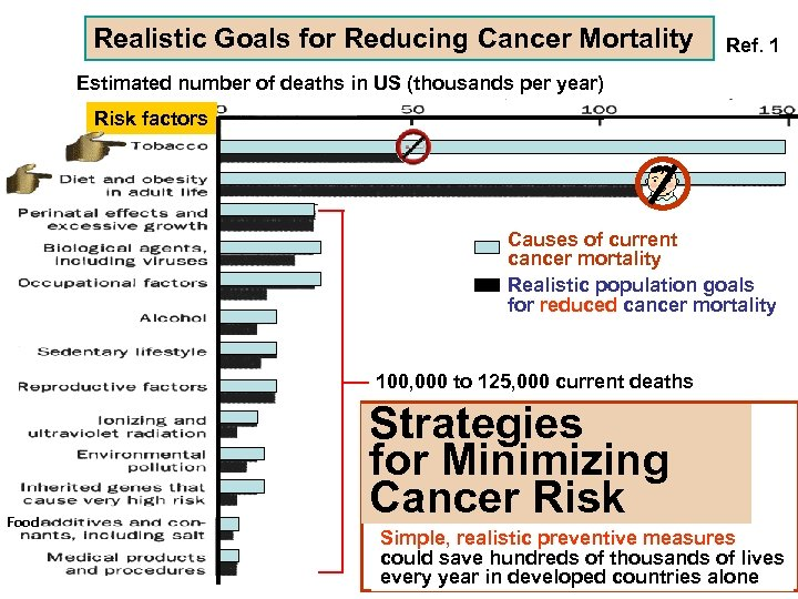Realistic Goals for Reducing Cancer Mortality Ref. 1 Estimated number of deaths in US