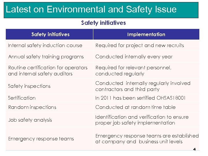 Latest on Environmental and Safety Issue Safety initiatives Implementation Internal safety induction course Required