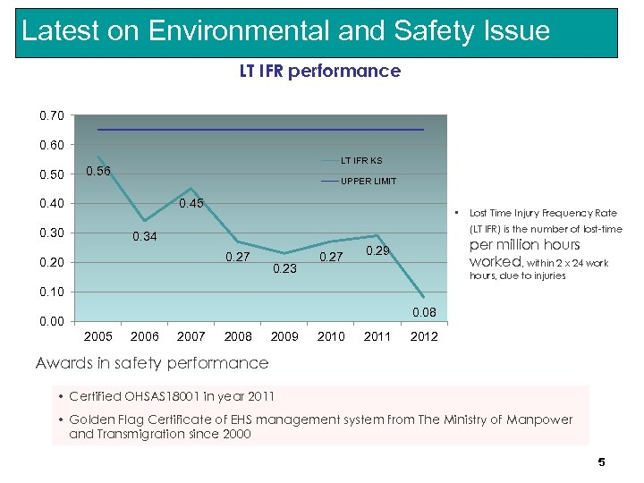Latest on Environmental and Safety Issue LT IFR performance 0. 70 0. 60 0.