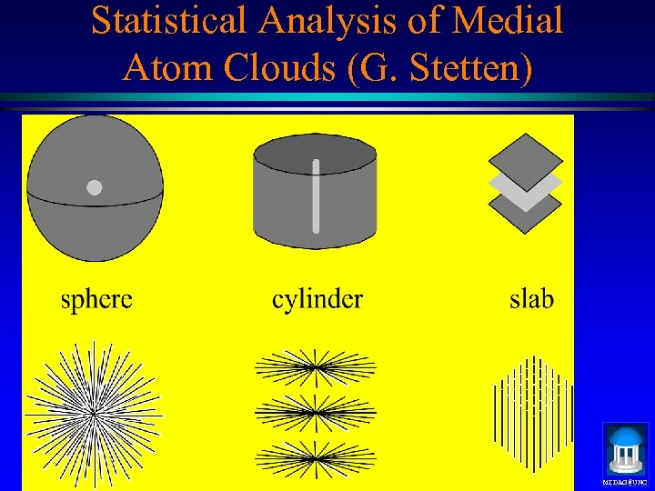 Statistical Analysis of Medial Atom Clouds (G. Stetten) MIDAG@UNC