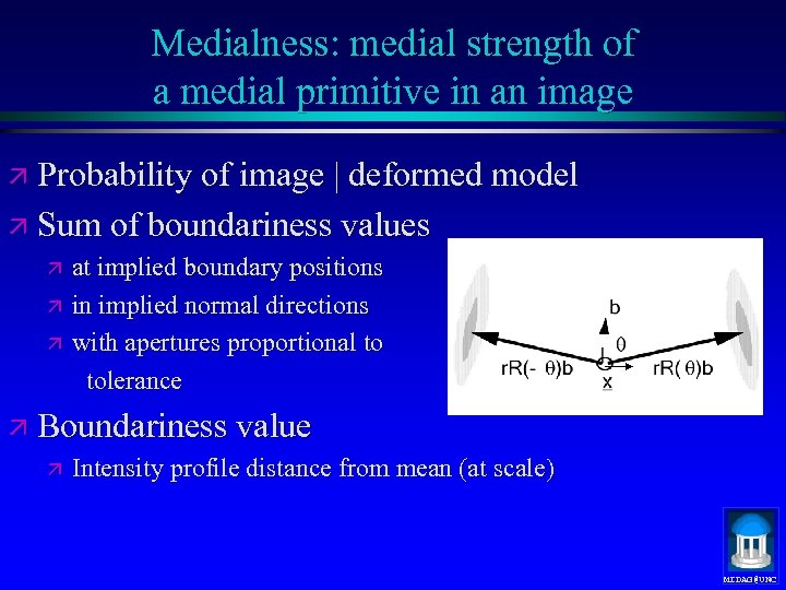 Medialness: medial strength of a medial primitive in an image ä Probability of image