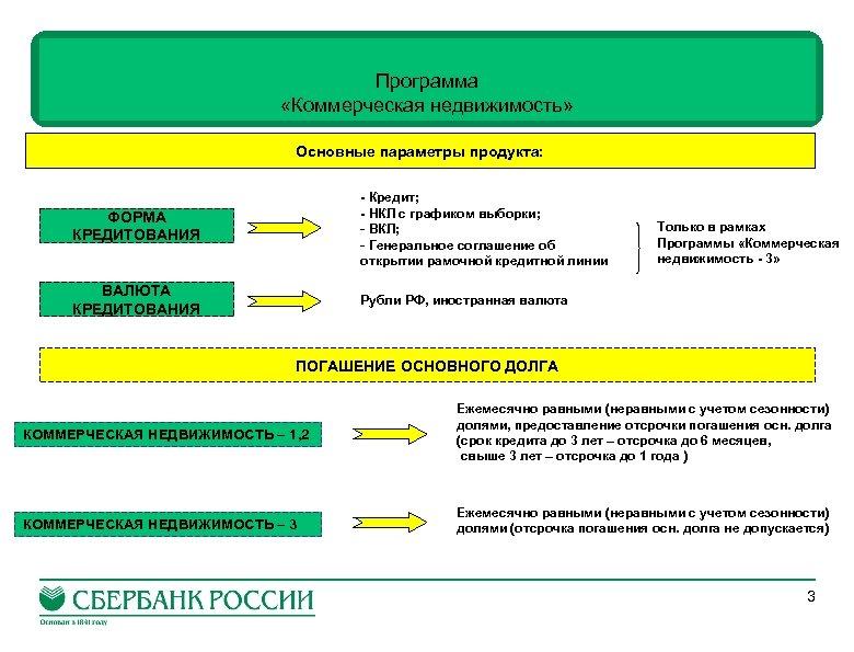 Программа «Коммерческая недвижимость» Основные параметры продукта: ФОРМА КРЕДИТОВАНИЯ - Кредит; - НКЛ c графиком