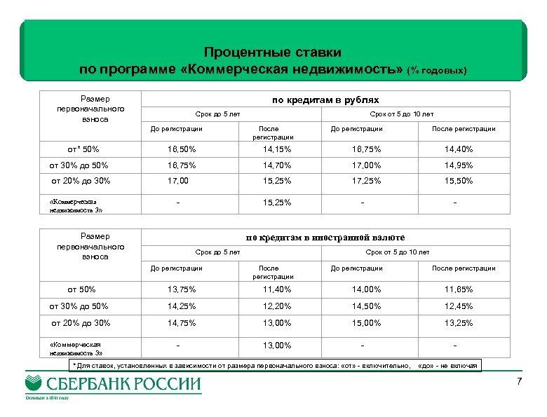 Процентные ставки по программе «Коммерческая недвижимость» (% годовых) Размер первоначального взноса по кредитам в