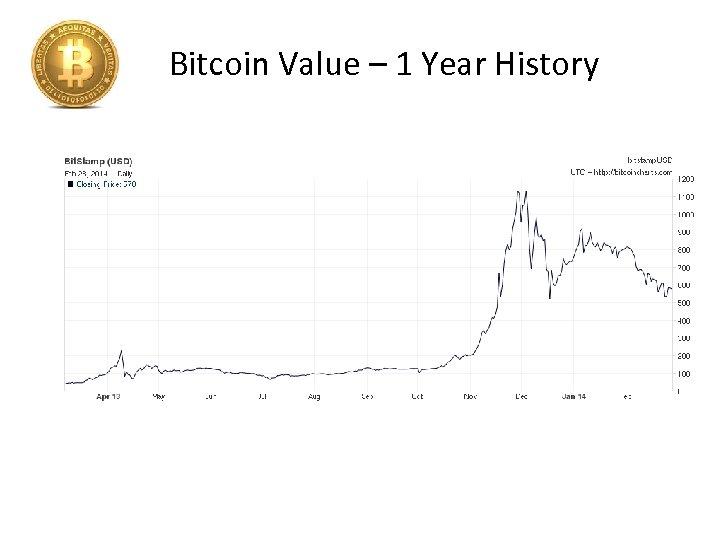 Bitcoin Value – 1 Year History