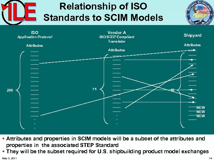 Relationship of ISO Standards to SCIM Models ISO Vendor A ISO/STEP Compliant ISO Application